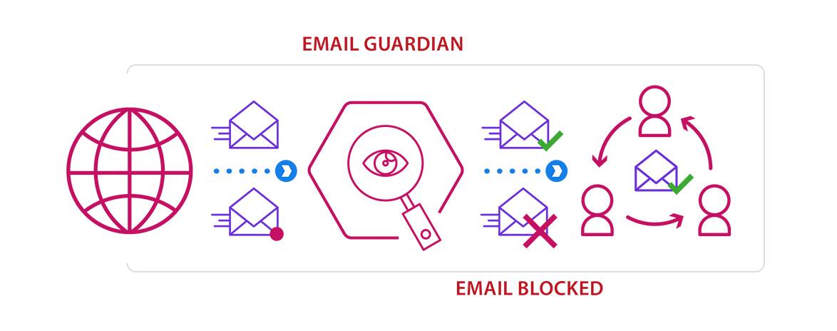 Image-Sababa-Email-Guardian