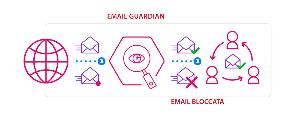 Sababa Email Guardian